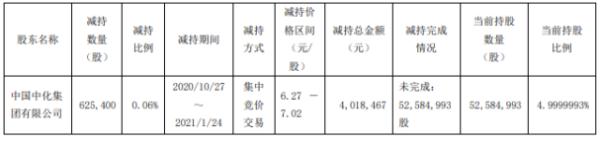 贵广网络股东中化集团减持62.54万股 套现401.85万