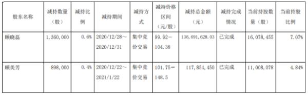 昭衍新药2名股东合计减持225.8万股 套现合计2.55亿