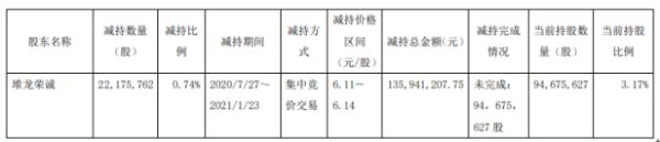 江苏租赁股东堆龙荣诚减持2217.58万股 套现1.36亿