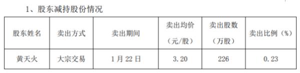 闽发铝业股东黄天火减持226万股 套现723.2万