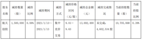 航天电子股东航天创投减持150万股 套现1369.25万