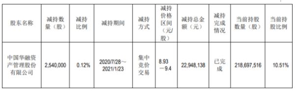 哈投股份股东中国华融减持254万股 套现2294.81万