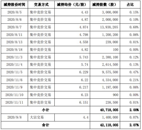 世联行股东华居天下减持4211.8万股 套现约2.05亿