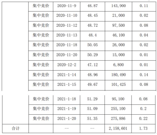 三利谱股东汤际瑜减持215.86万股 套现约9763.35万