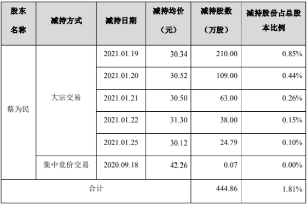 青鸟消防股东蔡为民减持444.86万股 套现约1.35亿