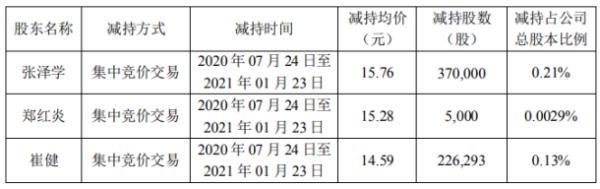 伊戈尔2名股东合计减持60.13万股 套现合计920.92万