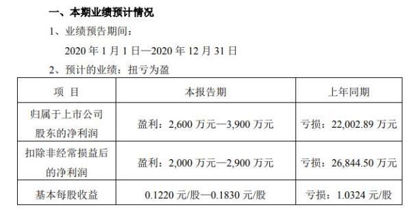 台基股份2020年预计净利2600万-3900万 母公司收入增长