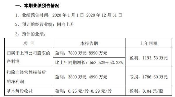 长川科技2020年预计净利7800万-8990万同比增长553.5%-653.2% 业务规模实现增长