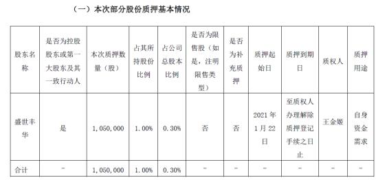 康跃科技控股股东盛世丰华质押105万股 用于自身资金需求
