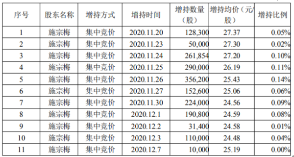 凌霄泵业股东施宗梅增持310.27万股 耗资约7890.22万元