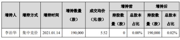 常山药业股东李治华增持19万股 耗资约104.88万元