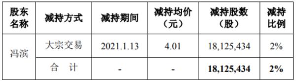 众信旅游股东冯滨减持1812.54万股 套现约7268.3万元