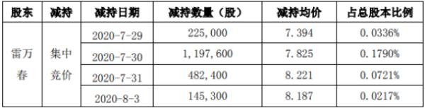 福能东方股东雷万春减持845.45万股 套现约6565.76万元