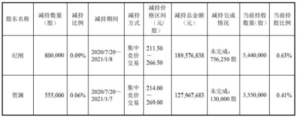 韦尔股份2名股东合计减持135.5万股 套现合计约3.18亿元