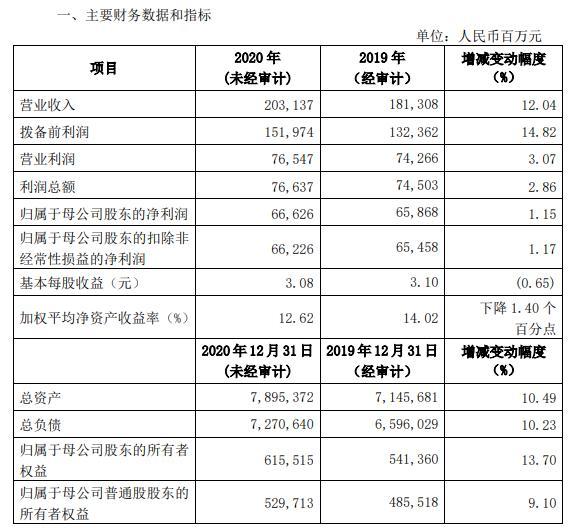 兴业银行2020年净利666.26亿增长1.15% 各项业务保持良好发展