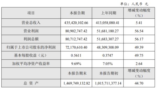 同和药业2020年度净利7217.06万增长49.39% 内销量增加