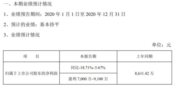 汉得信息2020年预计净利7000万-9100万 较上年同期基本持平