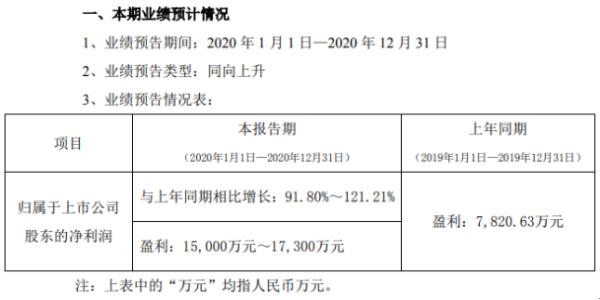 华伍股份2020年预计净利1.5亿-1.73亿 风电业务快速增长