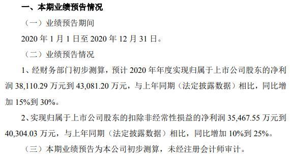 城地香江2020年预计净利3.81亿-4.31亿 整体发展符合预期