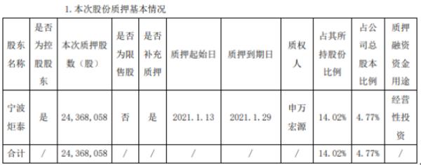 吉翔股份控股股东宁波炬泰质押2436.81万股 用于经营性投资