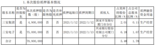 三安光电2名控股股东合计质押7990万股 用于生产经营