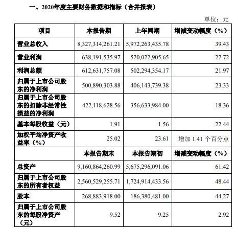 三棵树2020年净利5.01亿增长23.33% 建筑装饰业务销量增长