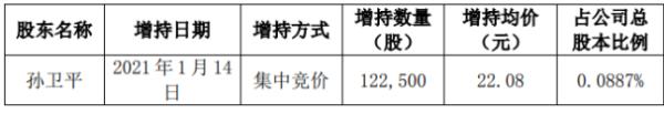 东方嘉盛股东孙卫平增持12.25万股 耗资约270.48万元