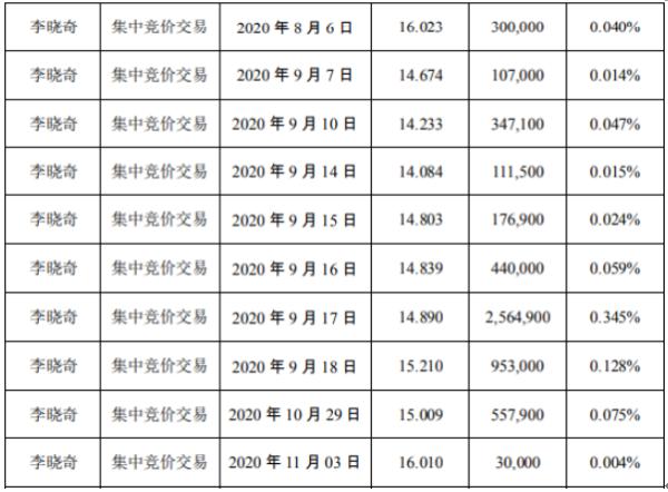 盛新锂能股东李晓奇减持1074.38万股 套现约1.6亿元