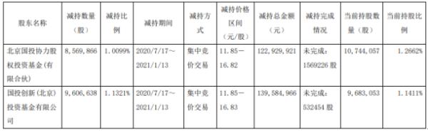 金能科技2名股东合计减持1817.65万股 套现合计约2.63亿元