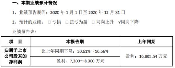 太辰光2020年预计净利7300万-8300万 全年销售额下滑