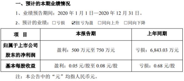 和科达2020年预计净利500万-750万 较上年同期扭亏为盈
