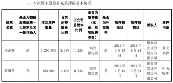 太龙照明2名股东合计质押135万股 用于补充质押