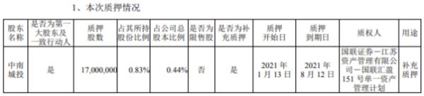 中南建设控股股东中南城投质押1700万股 用于补充质押