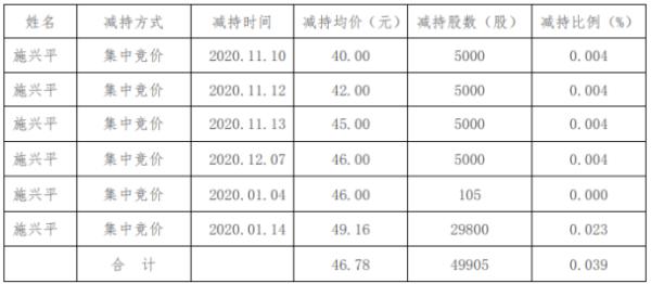 金陵体育股东施兴平减持4.99万股 套现约233.46万元