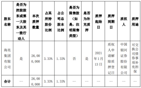 海亮股份控股股东海亮集团质押2600万股 用于可交换公司债券事项补充担保