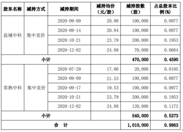 华信新材2名股东合计减持101万股 套现合计约2402.79万元