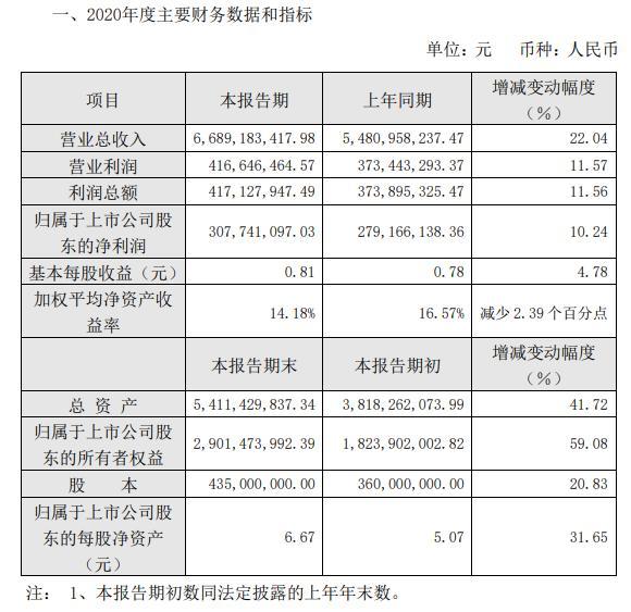 福然德2020年净利3.08亿增长10.24% 发行股票并上市取得募集资金