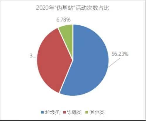 """工信部:2020年查处""""伪基站""""违法犯罪案件61起 同比下降80%"""