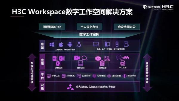 8000研发人员如何同时云上办公,H3C Workspace探索未来工作新模式