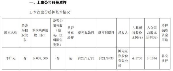 尚纬股份股东李广元质押606.95万股 用于补充质押