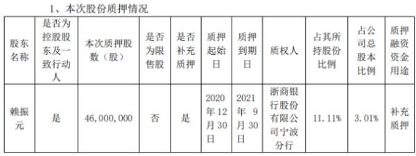 龙元建设控股股东赖振元质押4600万股 用于补充质押