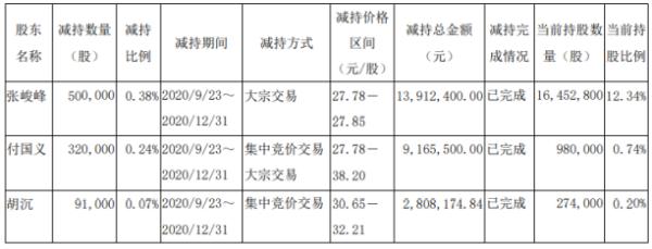 淳中科技3名股东合计减持91.1万股 套现合计约2588.61万元