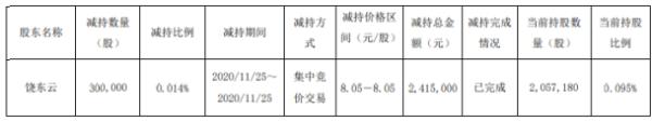 方大特钢股东饶东云减持30万股 套现约241.5万元