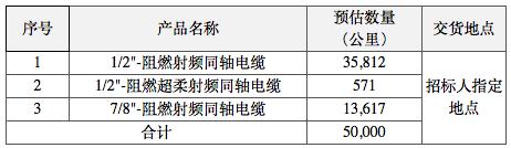 中天、通鼎、亨鑫等厂商中标中国铁塔2021年馈线集采