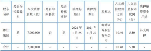上海雅仕控股股东雅仕集团质押700万股 用于补充质押