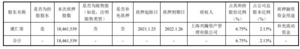 韦尔股份控股股东虞仁荣质押1846.15万股 用于补充流动资金
