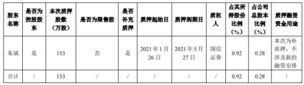 全筑股份控股股东朱斌质押153万股 用于补充质押