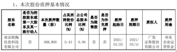 欧普康视股东南京欧陶质押36.88万股 用于补充企业运营资金