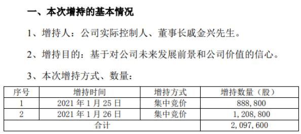 滨江集团董事长戚金兴增持209.76万股 耗资约931.33万