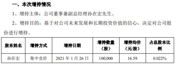 超图软件副总经理孙在宏增持10万股 耗资165.9万
